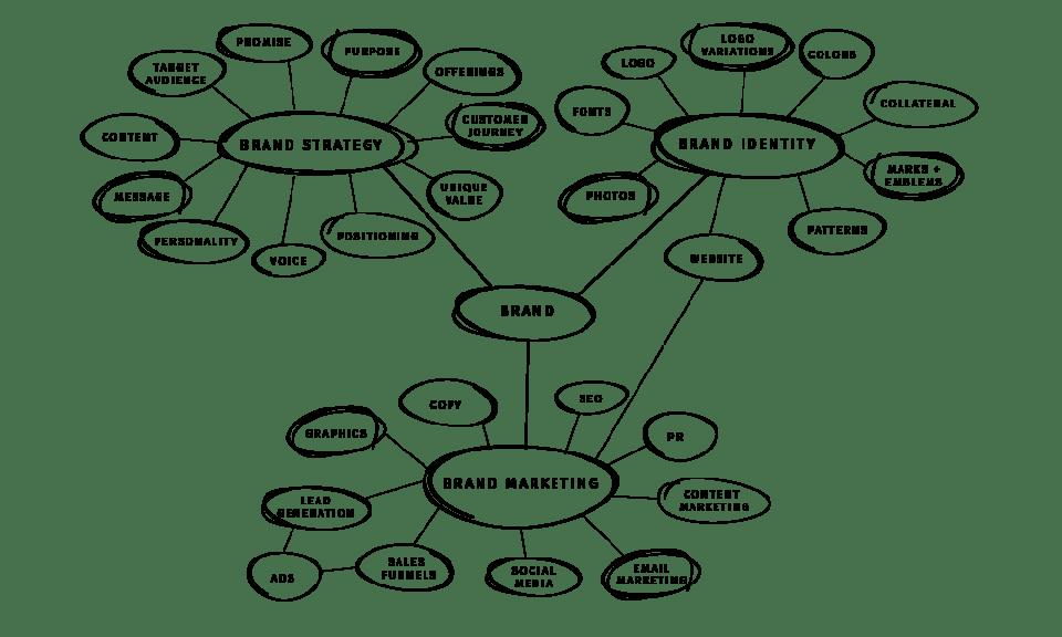 Brand Elements Web