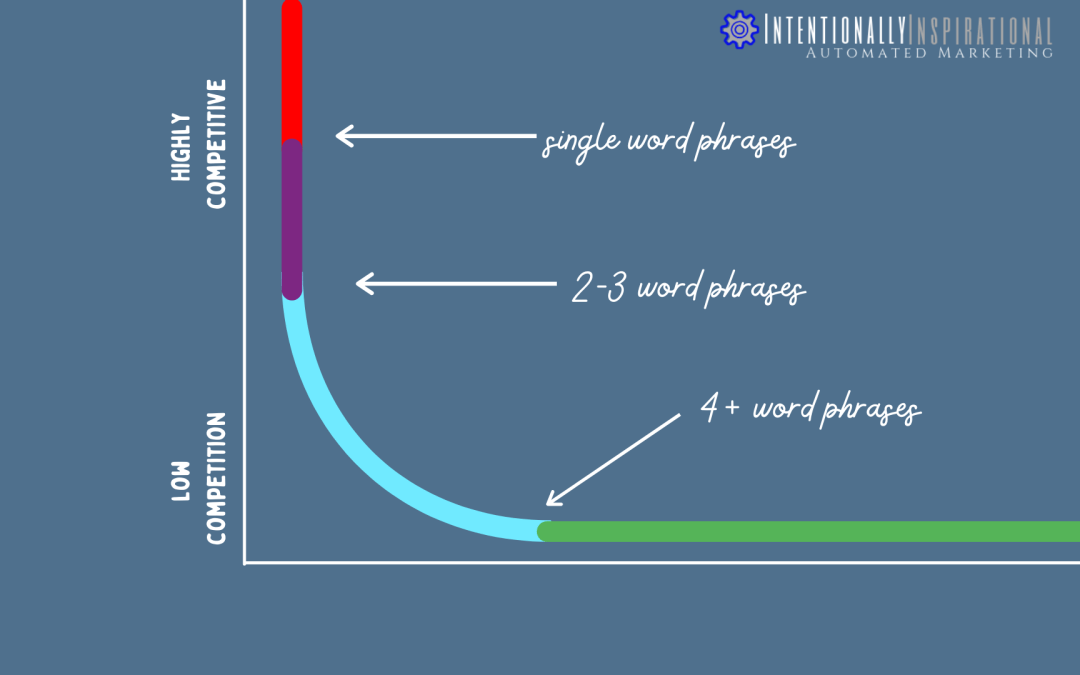 Using Long-Tail Keywords in Your Marketing