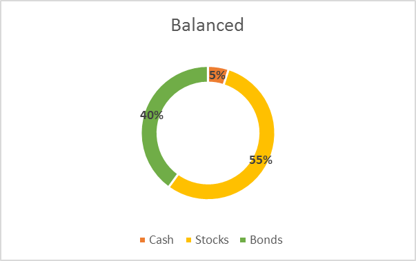 sample asset allocation balanced