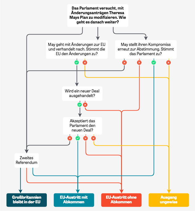 Flowchart with the possible outputs of the Brexit negotiations