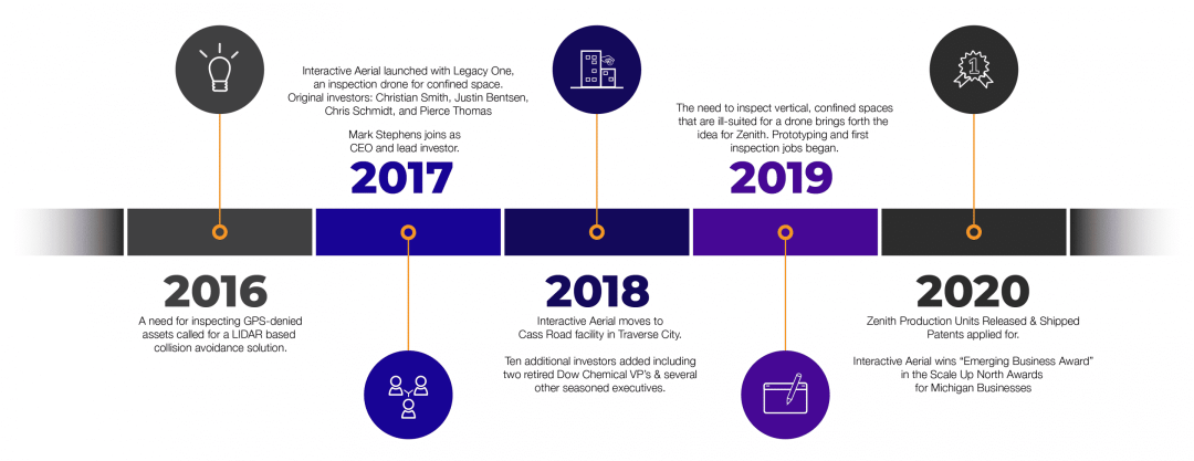 Interactive Aerial Company Timeline