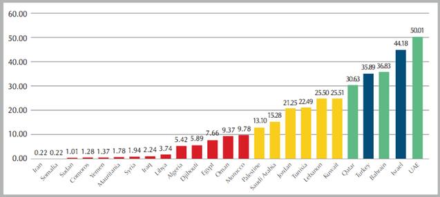 facebook penetration in the MENA region