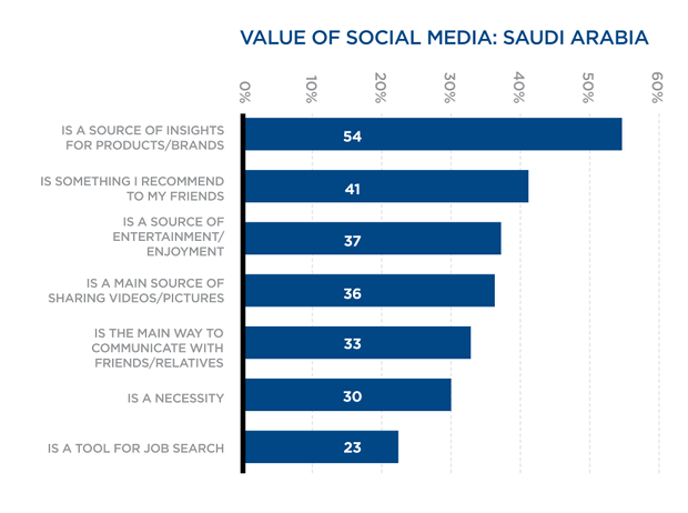 value of social media in KSA
