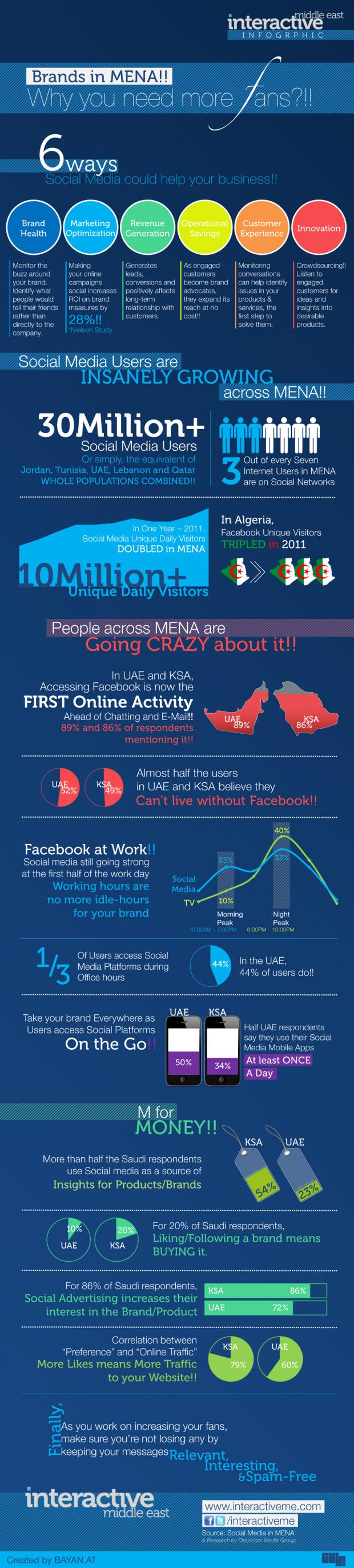 Social Media for Brands in MENA Infographic v1.0