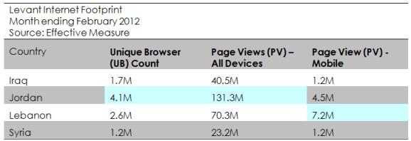 levant internet footprint Feb 2012
