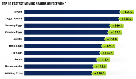 MENA facebook stats nov 2012-7