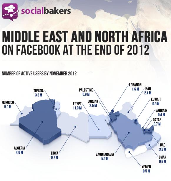 MENA facebook stats nov 2012