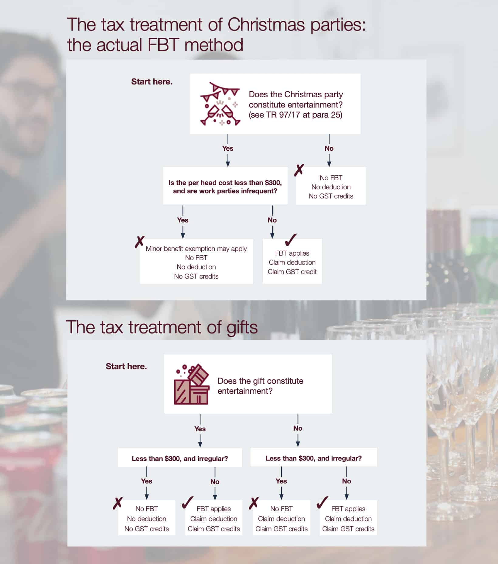 The tax treatment of Christmas parties