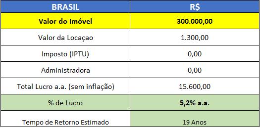 investir em imóveis no Brasil