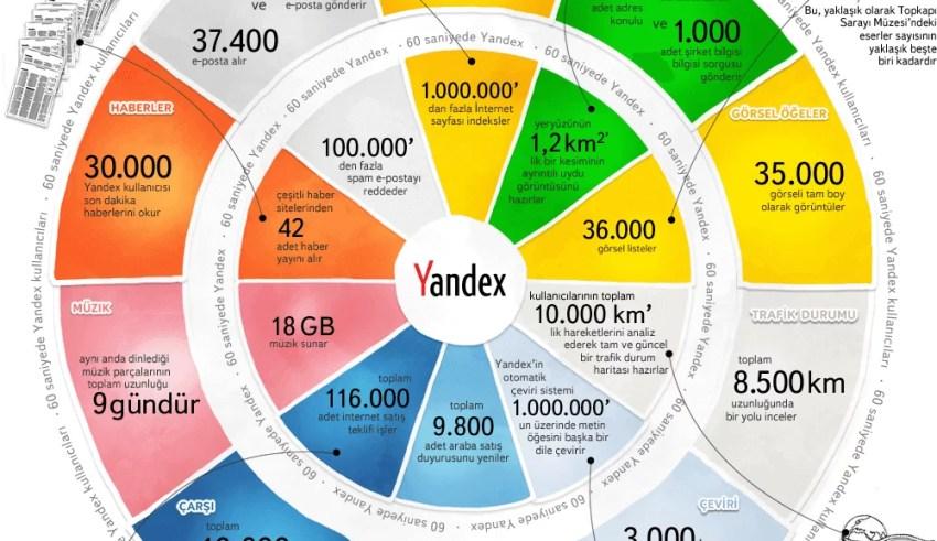 60 saniyede yandex web istatistikleri