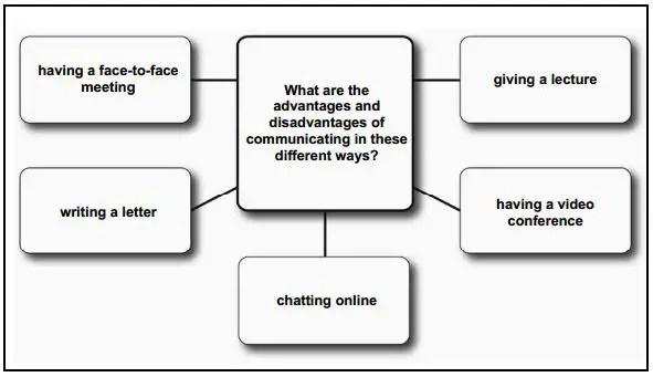 CAE SPEAKING EXAM – FREE EXAMPLE QUESTIONS – INTERCAMBIO IDIOMAS ONLINE