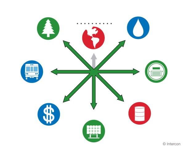 sustainability paths diagram