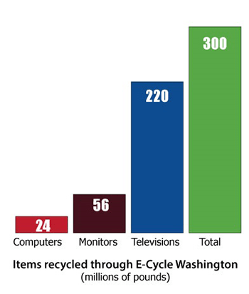 Record 300 Million Pounds of Electronics Recycled through E-Cycle Washington