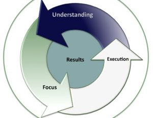 Understanding.Focus_.Execution.Results.-Wheel