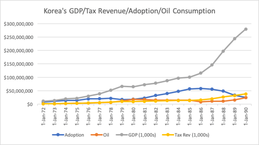 This image has an empty alt attribute; its file name is Sth-Korea-GDP-Tax-Adoption-Oil.png