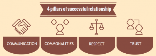 pillars-for-successful-relationships.png