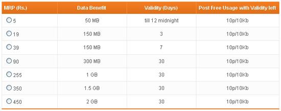 Tata DOCOMO New 3G Data Plans