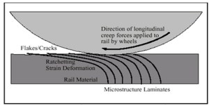 Figure 1. The ratcheting strain deformation of the rail as the longitudinal creep forces are imparted by tractive effort, braking, and longitudinal steering forces causes plastic deformation propogates crack initiation.