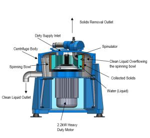 Semi Auto Clean IC45A Centrifuge  Interfil