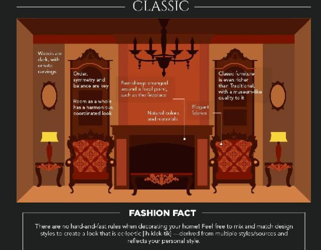 konsep desain interior klasik