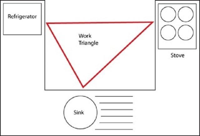 Kesalahan desain dan dekorasi dapur; work triangle