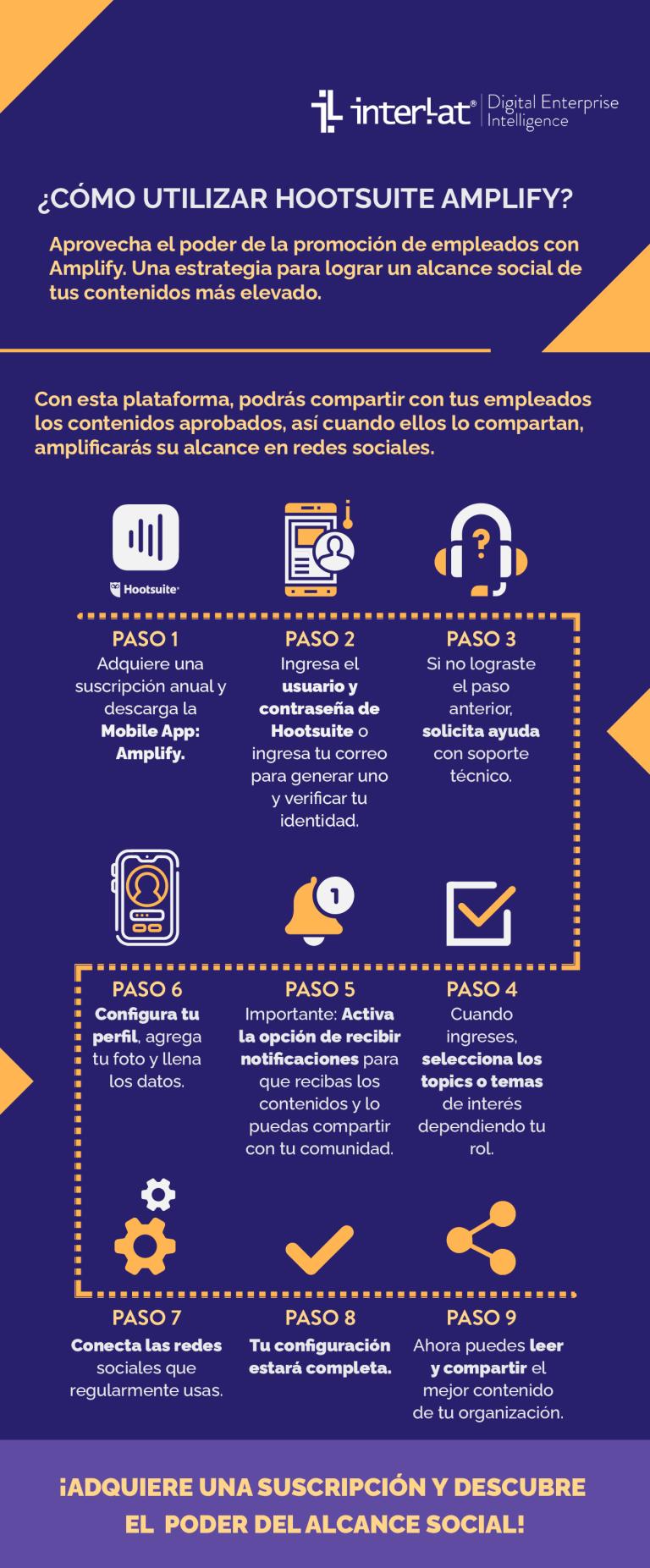 Infografía ¿Cómo utilizar Hootsuite Amplify?