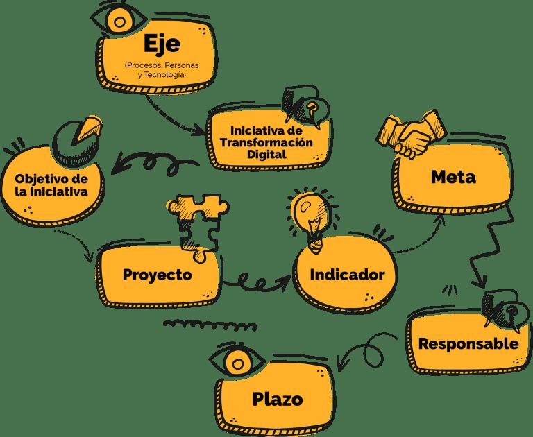 Plan para la Transformación Digital Empresarial - Los 4 cimientos para la transformación digital - Proceso para la transformación digital - Hoja de ruta