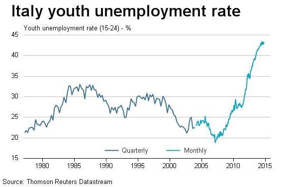 italia-disoccupazione-giovanile-2015.png