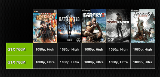 GeForce GTX 700M game performance in some of the latest and greatest games