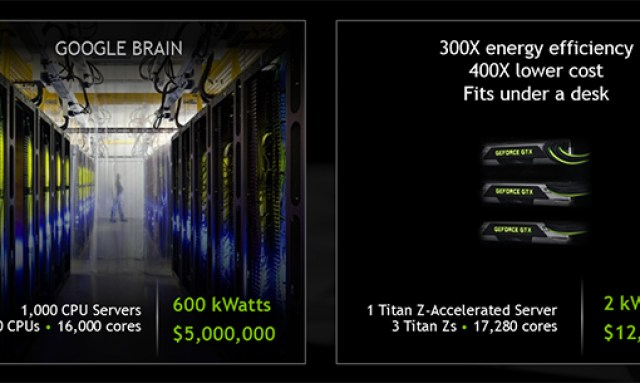 GeForce GTX TITAN Z - Supercomputer power at a fraction of the cost.