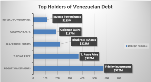Venezuela bondholders international Business lawyer