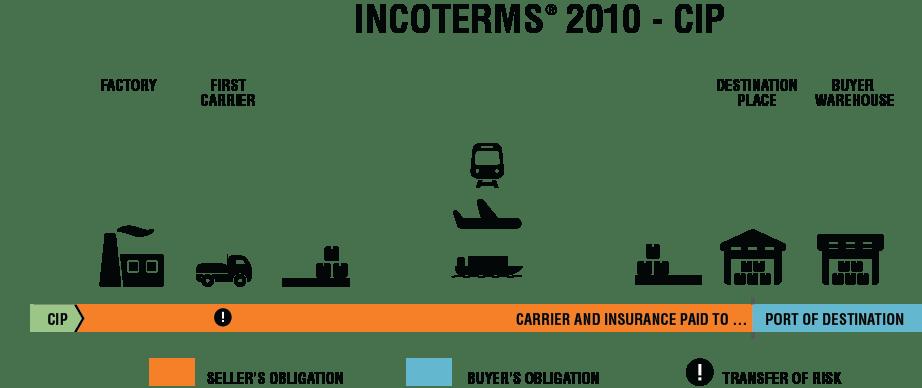 Incoterms 2010 CIP