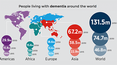 "An infographic titled ""People living with dementia around the word,"" which predicts 131.5 million people worldwide by 2050."