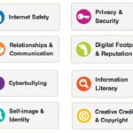 Common Sense Media K-12 Digital Citizenship Curriculum Scope and Sequence