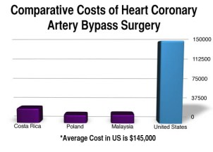 CoronaryBypass 2