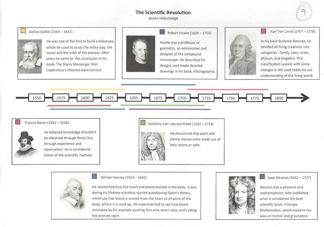 International School History