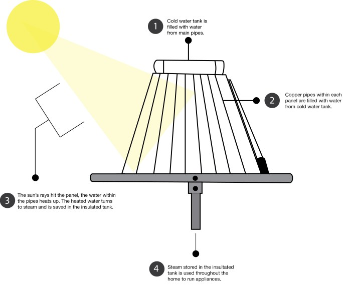 Graphic representation of a solar thermal panel at work. Graphic by Lilly Messner