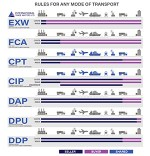 incoterms-graphic-image-transport-rules