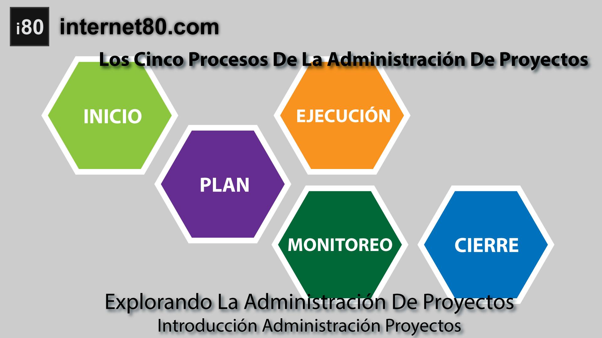 Los cinco procesos de la administraci n de proyectos for Administracion de proyectos