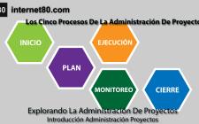 Los Cinco Procesos De La Administración De Proyectos