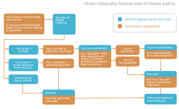 robocall diagram from FTC