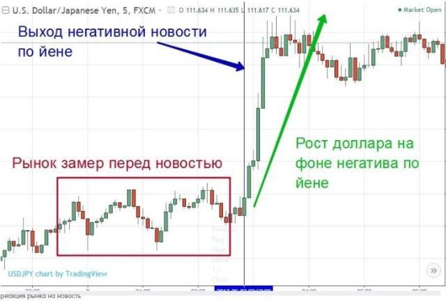 Торговля по новостям 3
