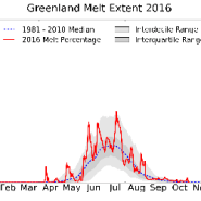 The great Greenland meltdown