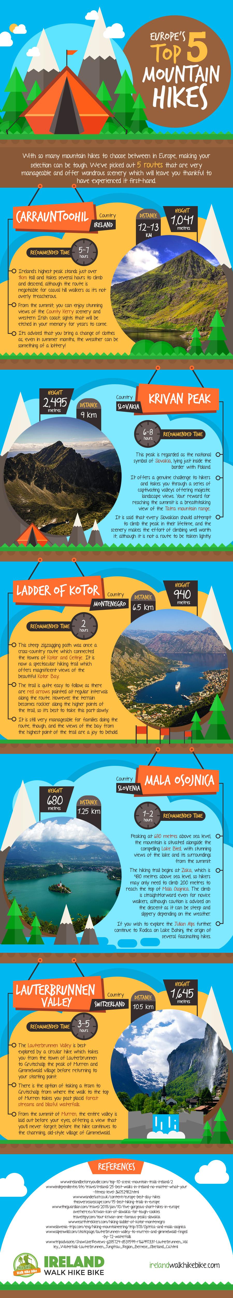 5 top European mountain hikes