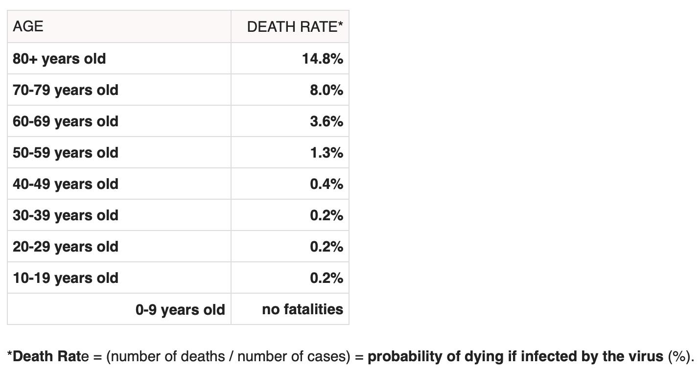 Corona Death Rate