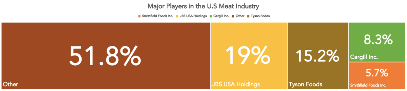 Meat-Industry-Internet-Bull-Report