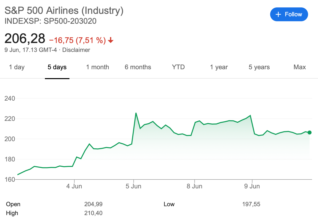 S&P500 Airline Index Internet Bull Report