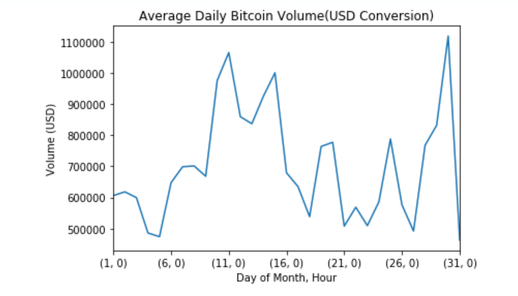 bitcoin-daily-trading-volume Internet Bull Report