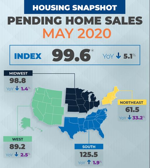 Home Sales Internet Bull Report
