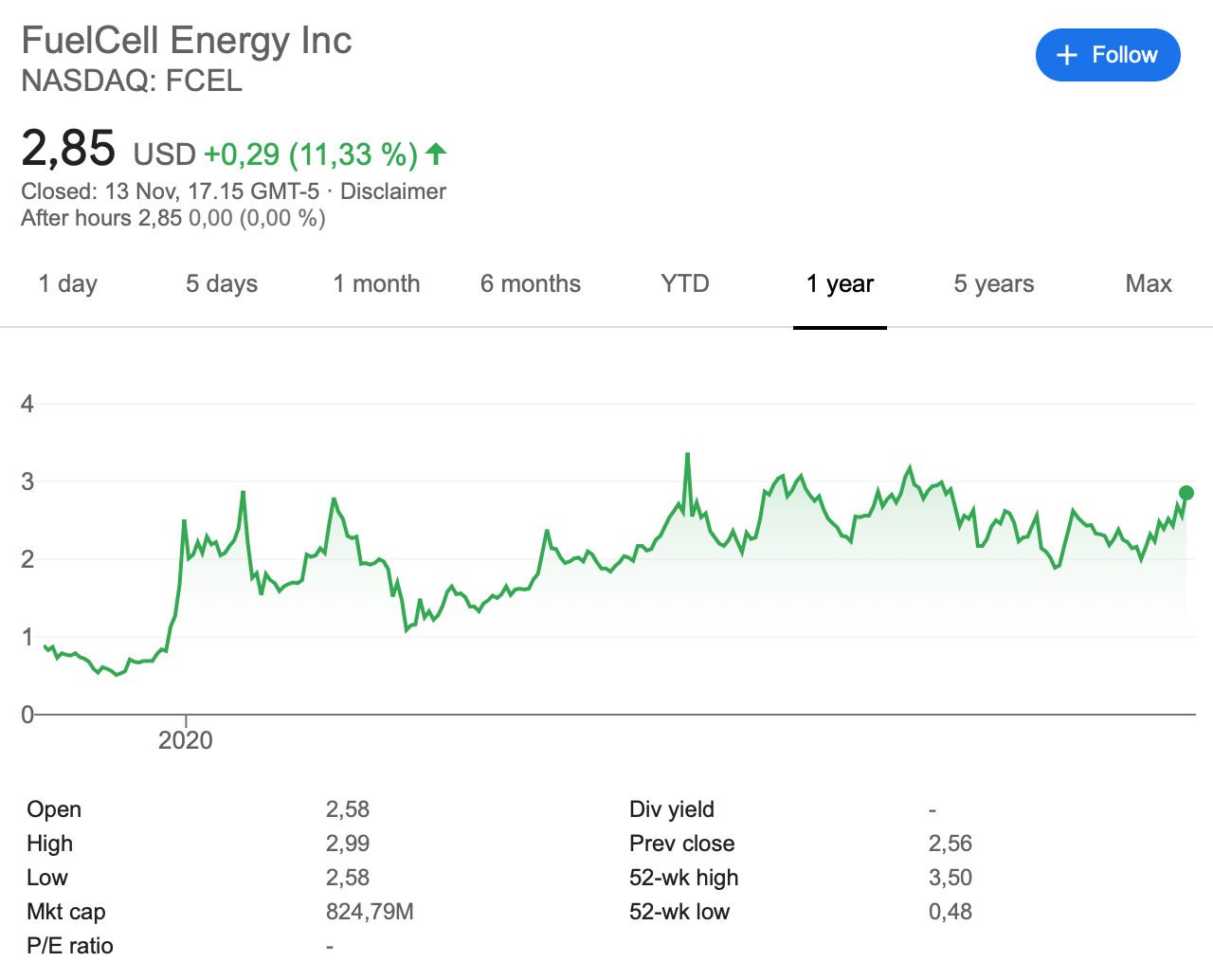fuelcell-energy-Fcel-stock-graph-internet-bull-report
